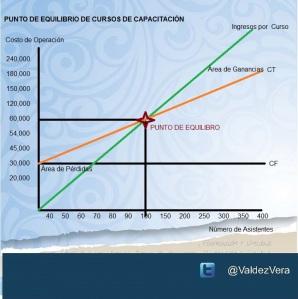 Punto de Equilibrio de Cursos de Capacitación